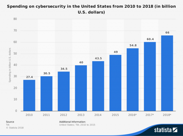 U.S. budget for cybersecurity from 2010 to 2018